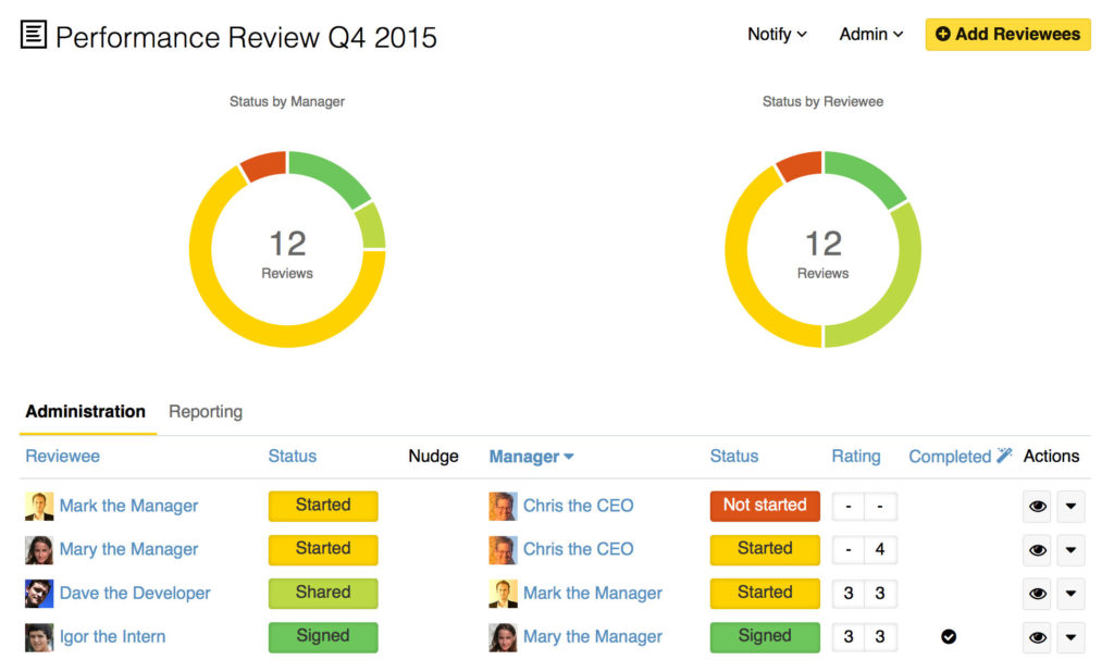 Performance management overview screen