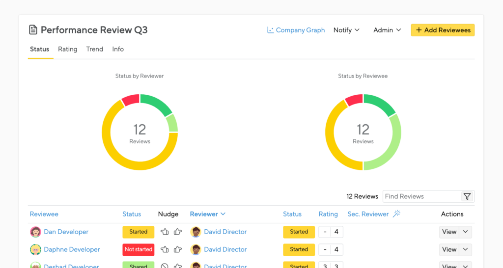 actionable reports for performance appraisals