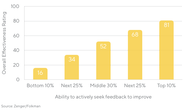 Chart showing the ability to actively seek feedback to improve percentile vs average effectiveness rating. Bottom 10%: 16, Next 25%: 34, Middle 30%: 52, Next 25%: 68, Top 10%: 81